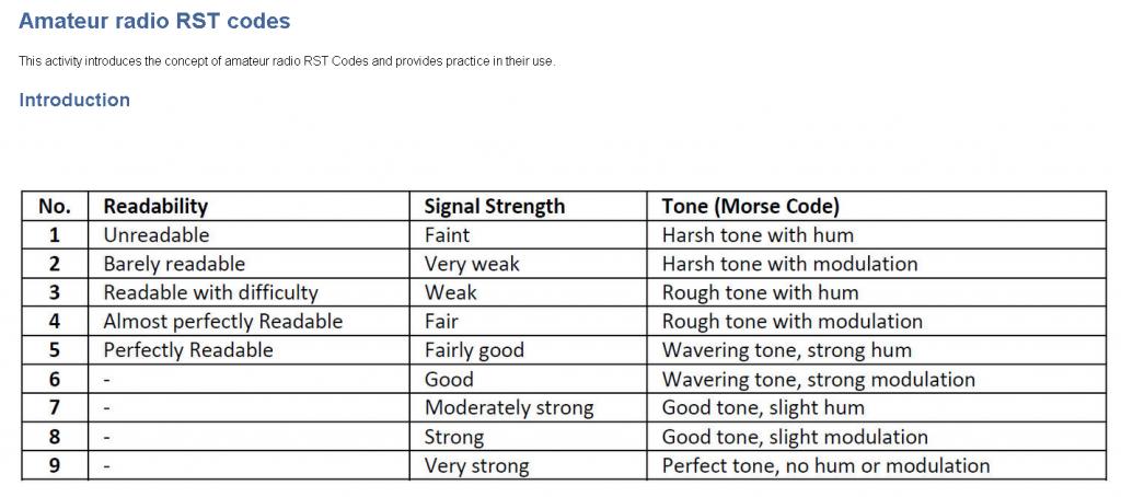 RST Codes